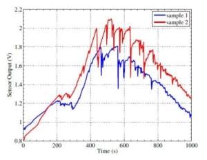 A handheld fluorometer for UV excitable fluorescence assays