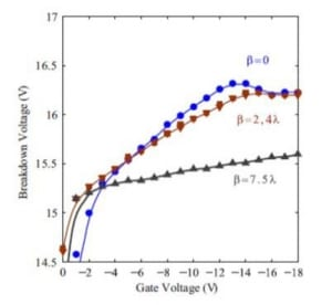 Characterization of single-photon avalanche diodes in standard CMOS, in 2009 IEEE Sensors