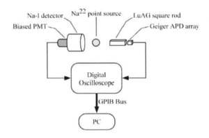 Improvement of energy resolution in Geiger-mode APD arrays using curve-fitting of signal decay