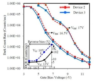 Large-area low-noise single-photon avalanche diodes in standard CMOS