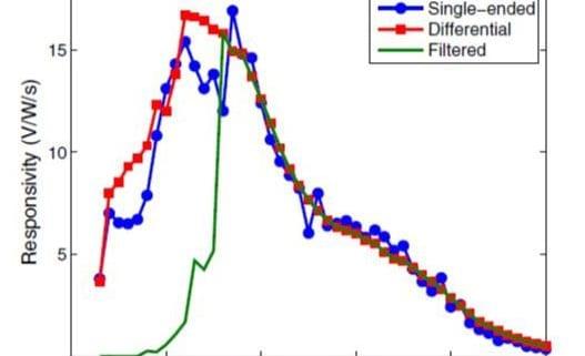 Low-noise CMOS fluorescence sensor