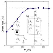 Modeling of perimeter-gated silicon avalanche diodes fabricated in a standard single-well CMOS process