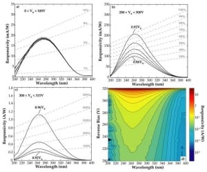 Optoelectronic characterization of 4H-SiC avalanche photodiodes operated in DC and in Geiger mode