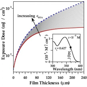 Polymer filters for ultraviolet-excited integrated fluorescence sensing