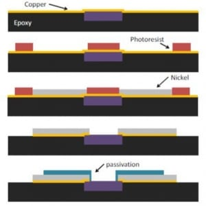 System integration of IC chips for lab-on-CMOS applications